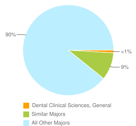 Graph of graduates in Dental Clinical Sciences, General and similar majors compared with all other graduates in the United States.