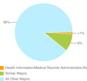 Graph of graduates in Health Information/Medical Records Administration/Administrator and similar majors compared with all other graduates in the United States.