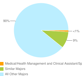 Graph of graduates in Medical/Health Management and Clinical Assistant/Specialist and similar majors compared with all other graduates in the United States.