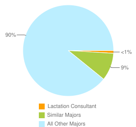 Graph of graduates in Lactation Consultant and similar majors compared with all other graduates in the United States.