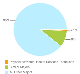 Graph of graduates in Psychiatric/Mental Health Services Technician and similar majors compared with all other graduates in the United States.