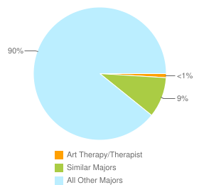 Graph of graduates in Art Therapy/Therapist and similar majors compared with all other graduates in the United States.