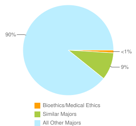 Graph of graduates in Bioethics/Medical Ethics and similar majors compared with all other graduates in the United States.