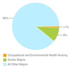 Graph of graduates in Occupational and Environmental Health Nursing and similar majors compared with all other graduates in the United States.