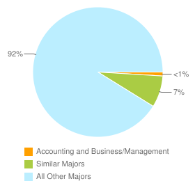 Graph of graduates in Accounting and Business/Management and similar majors compared with all other graduates in the United States.