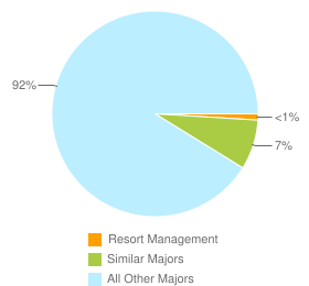 Graph of graduates in Resort Management and similar majors compared with all other graduates in the United States.