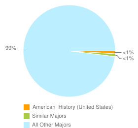 Graph of graduates in American  History (United States) and similar majors compared with all other graduates in the United States.