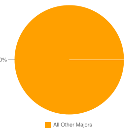 Graph of graduates in Pediatric Orthopedics Residency Program and similar majors compared with all other graduates in the United States.